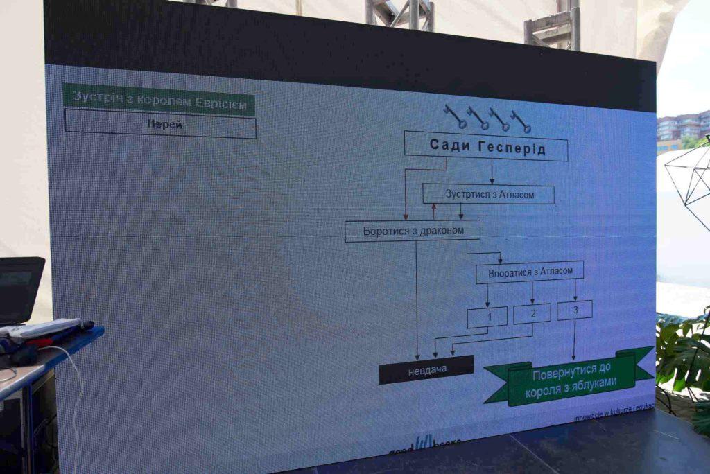 Слайд із презентації: сюжетна схема до міфу про Геракла.